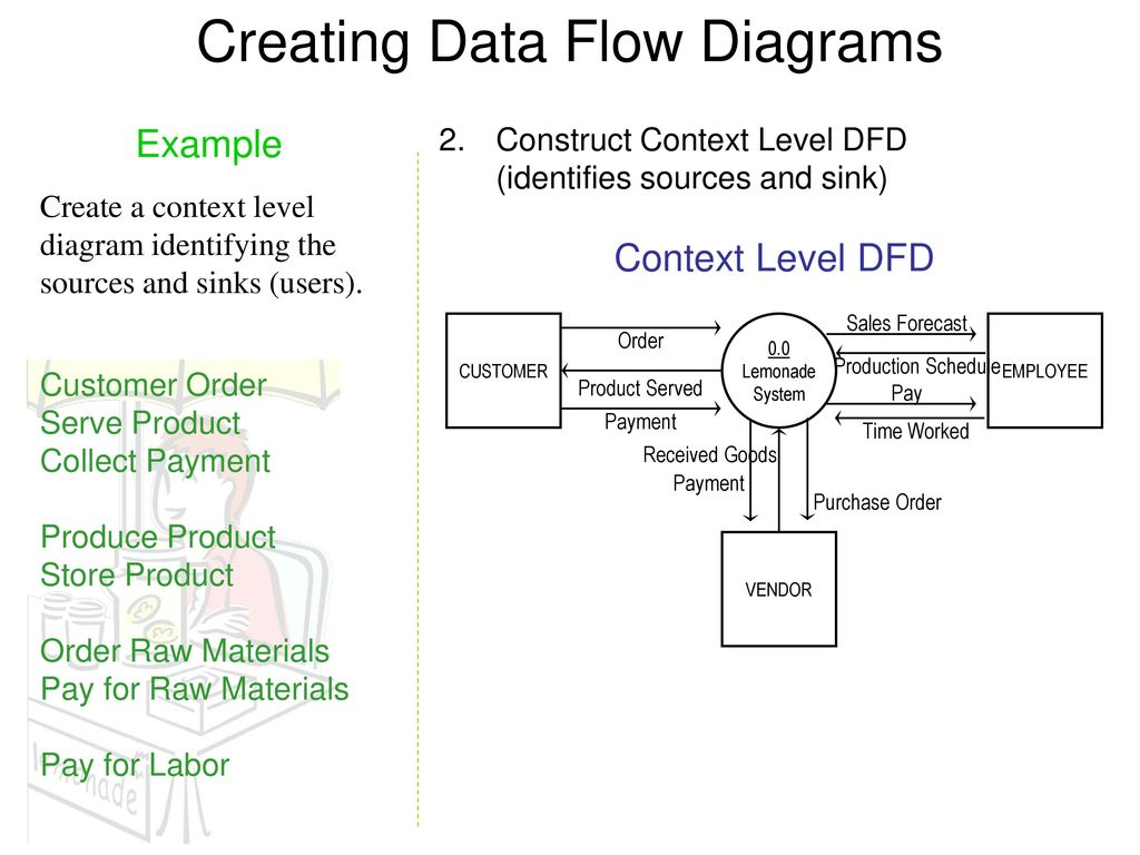 flowchart of library management system drawing electricity south creating data flow diagrams flowchart of library management - Context Diagram For Library Management System