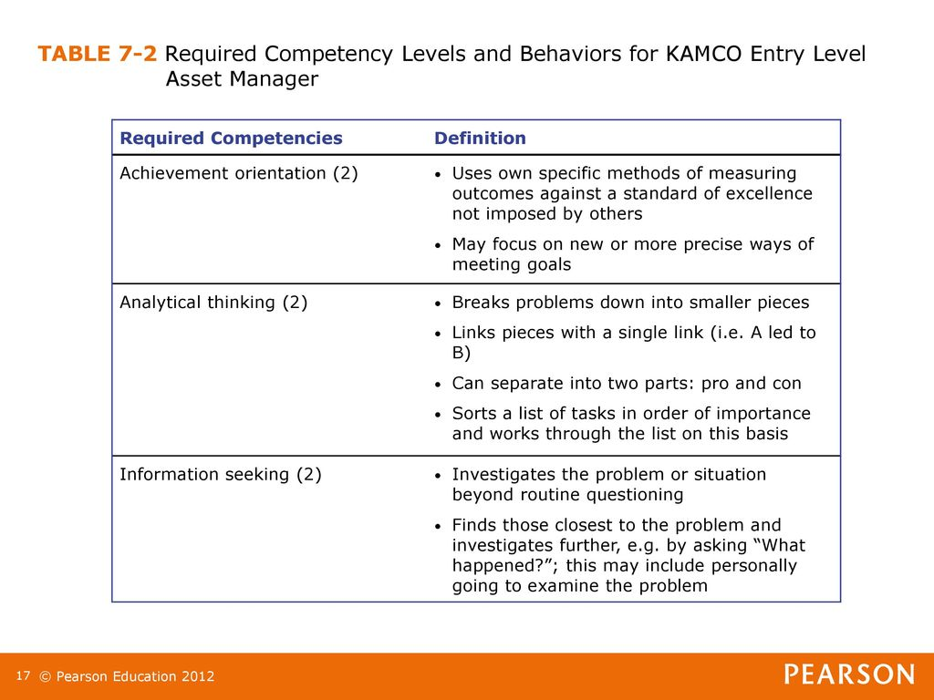 what competencies are needed for entry Which competencies in your skills portfolio need further development why the interviewer is asking this question: although the underlying nature of the question is geared toward competency and skills development, it is actually a multi-faced question.