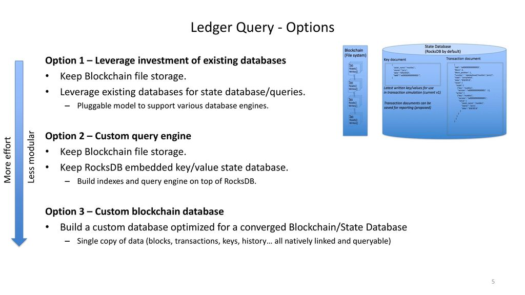 HYPERLEDGER Fabric Pluggable/Queryable State Database - ppt video