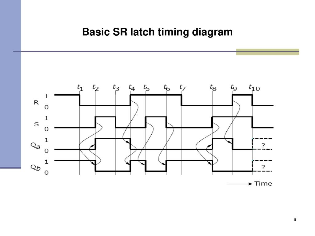 Diseo de circuitos logicos secuenciales ppt video online download 6 basic sr latch timing diagram pooptronica
