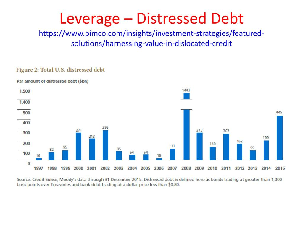 Arbitrage and leverage john rundle econophysics phys ppt download 31 leverage distressed debt https pimco biocorpaavc Image collections