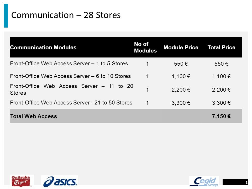 Communication – 28 Stores