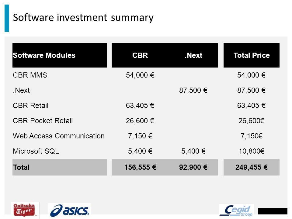 Software investment summary