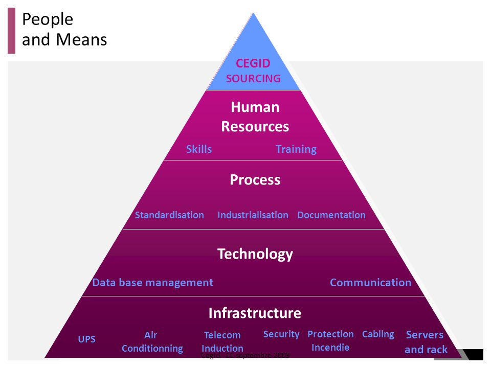 People and Means Human Resources Process Technology Infrastructure