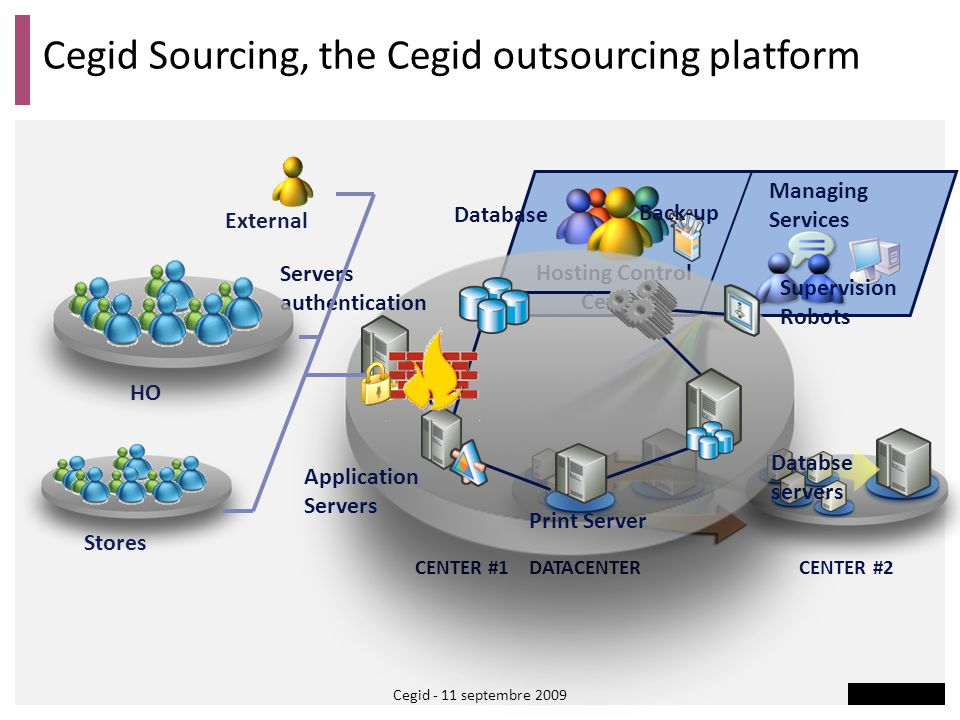 Cegid Sourcing, the Cegid outsourcing platform