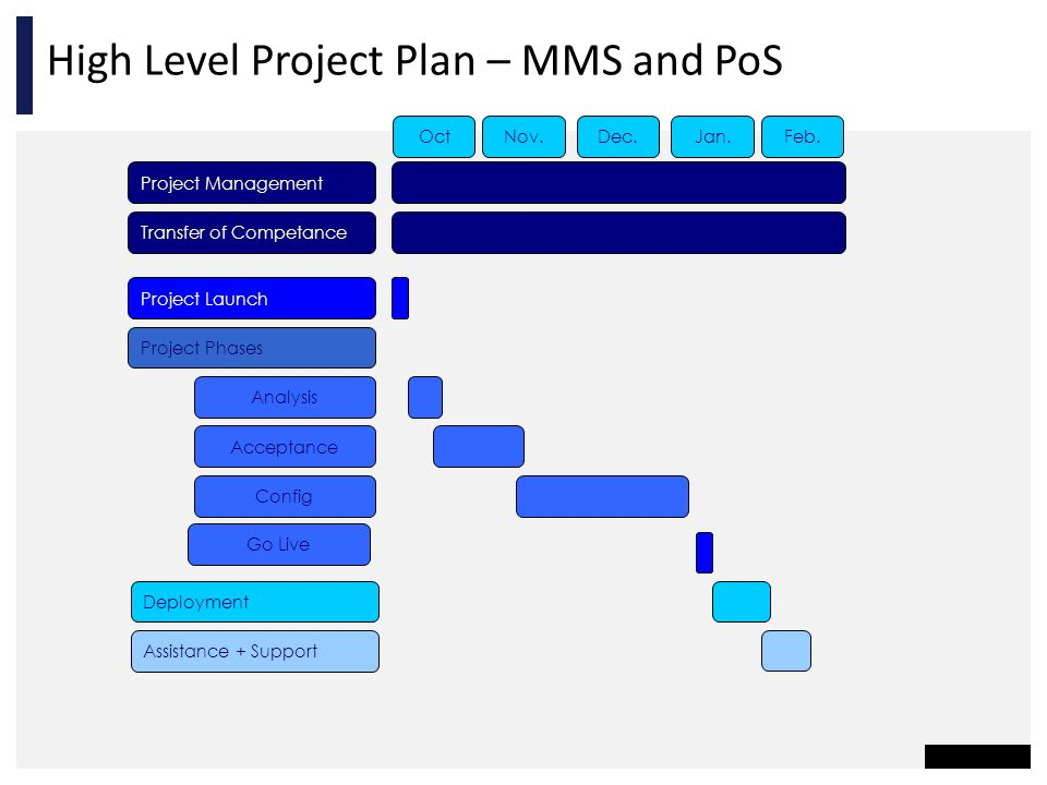 High Level Project Plan – MMS and PoS
