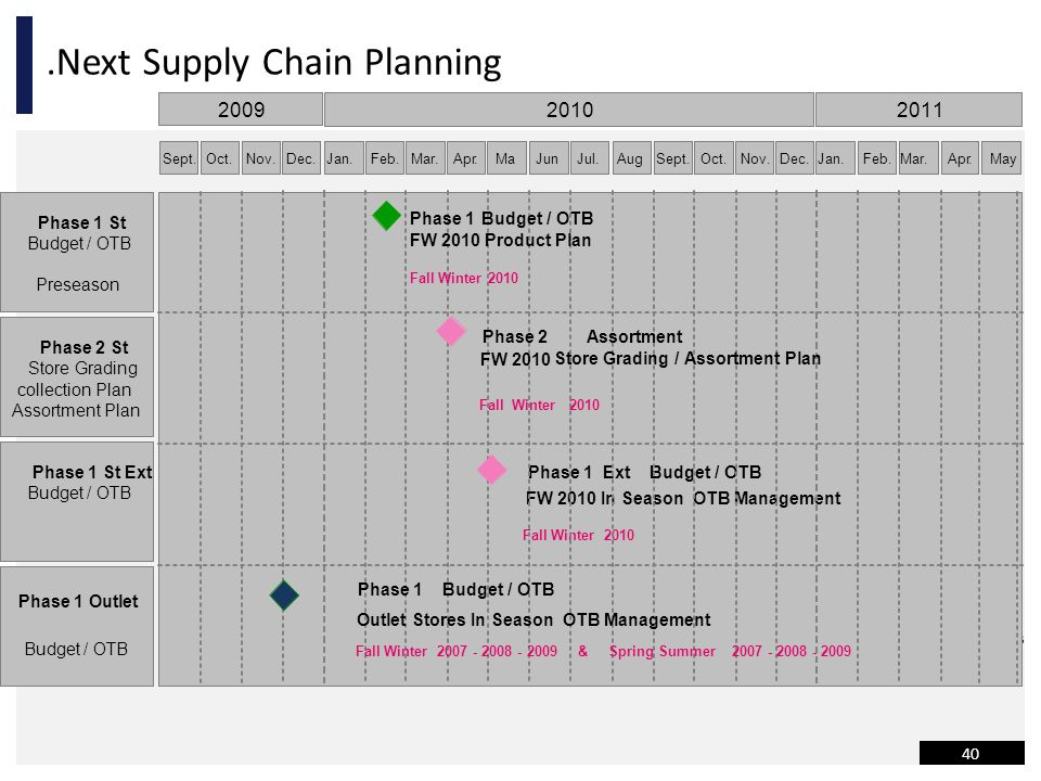 .Next Supply Chain Planning