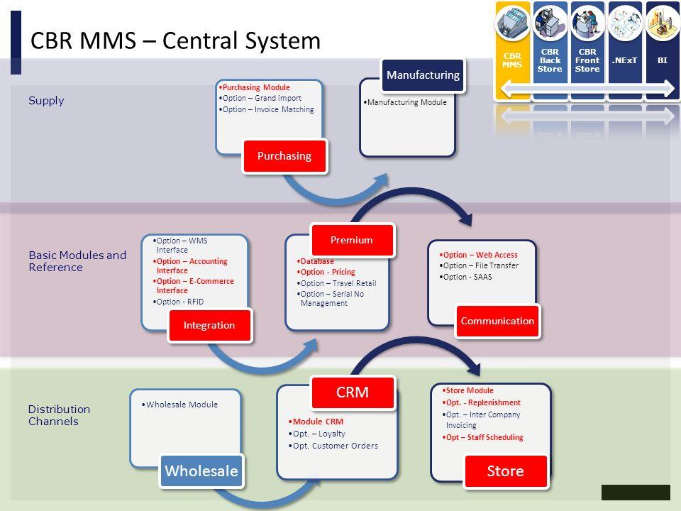 CBR MMS – Central System