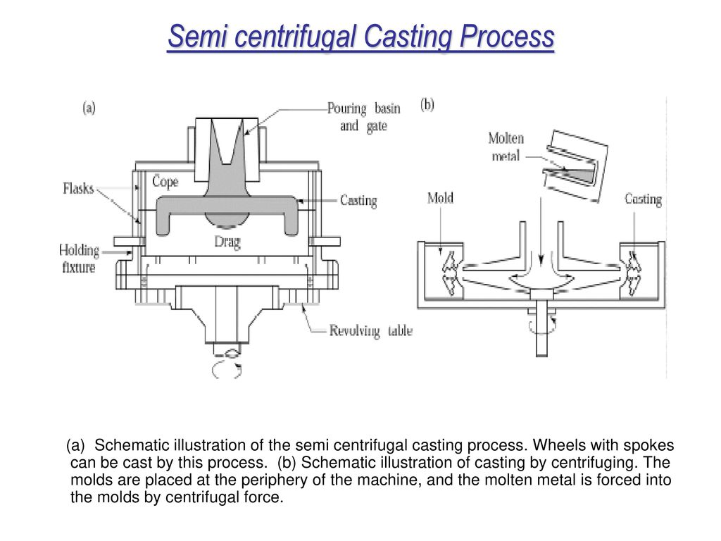 Metal casting processes ppt video online download semi centrifugal casting process pooptronica