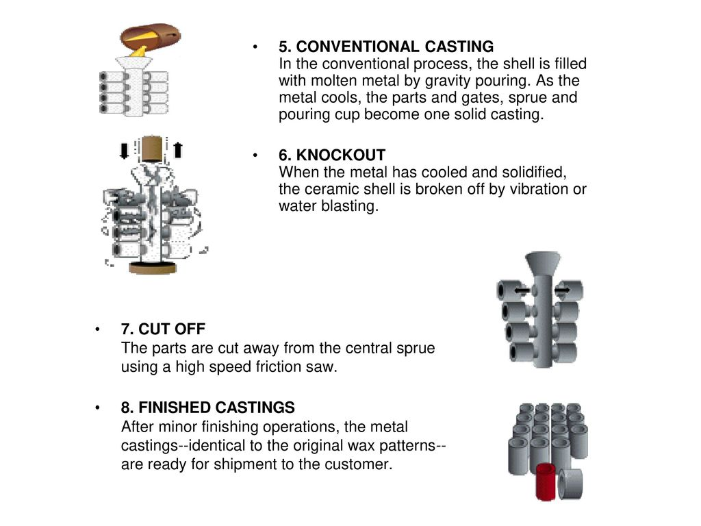 Metal casting processes ppt video online download conventional casting in the conventional process the shell is filled with molten metal pooptronica