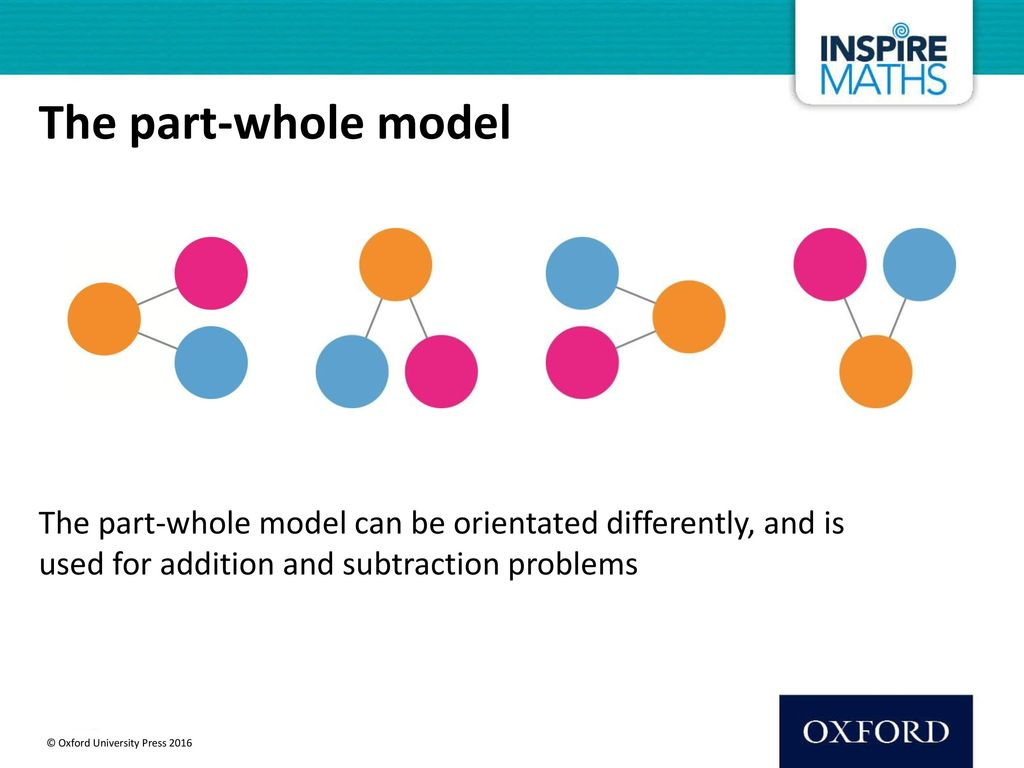 The part-whole model The part-whole model can be orientated differently, and is used for addition and subtraction problems.