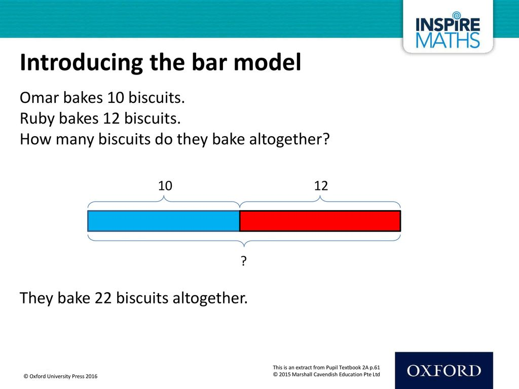 Introducing the bar model