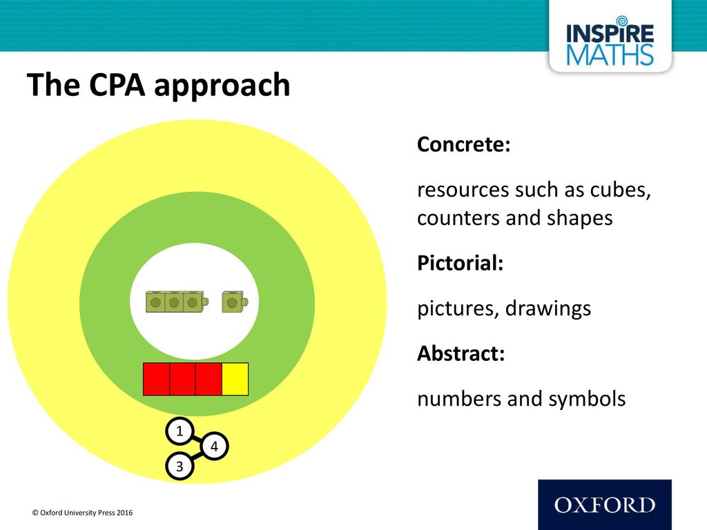 The CPA approach Concrete: resources such as cubes, counters and shapes Pictorial: pictures, drawings Abstract: numbers and symbols