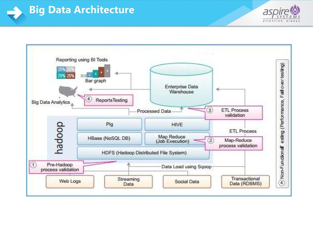 Big data test automation ppt download for Architecture big data