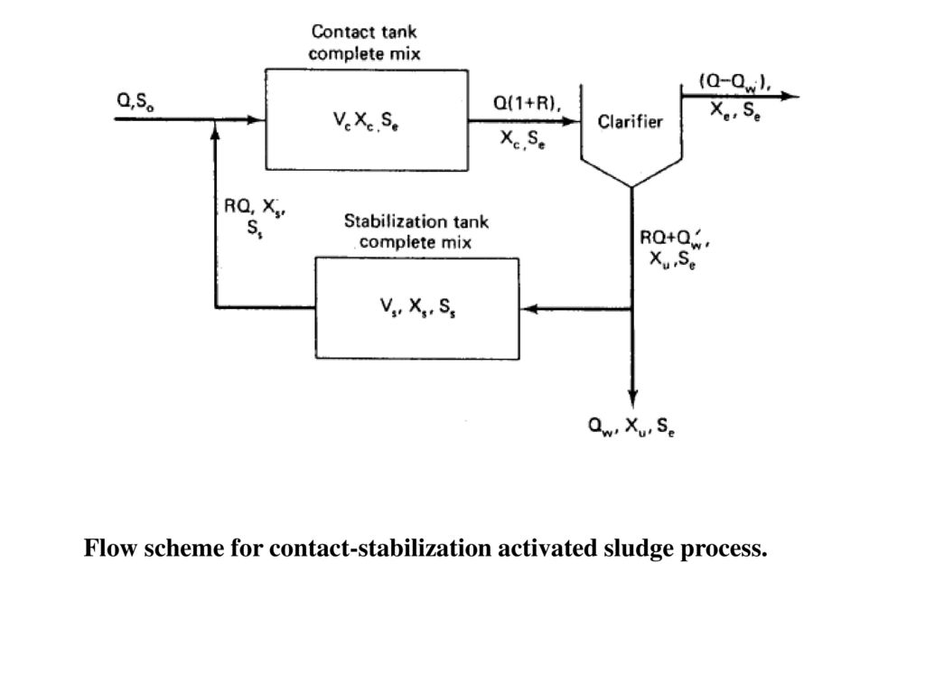Topic 6 applications of kinetic models ppt video online download 19 flow scheme for contact stabilization activated sludge process pooptronica Images