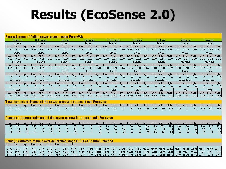 Results (EcoSense 2.0)