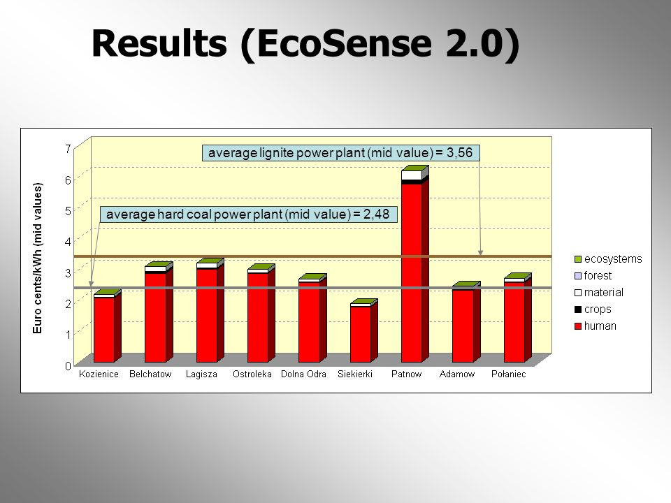 Results (EcoSense 2.0) average lignite power plant (mid value) = 3,56