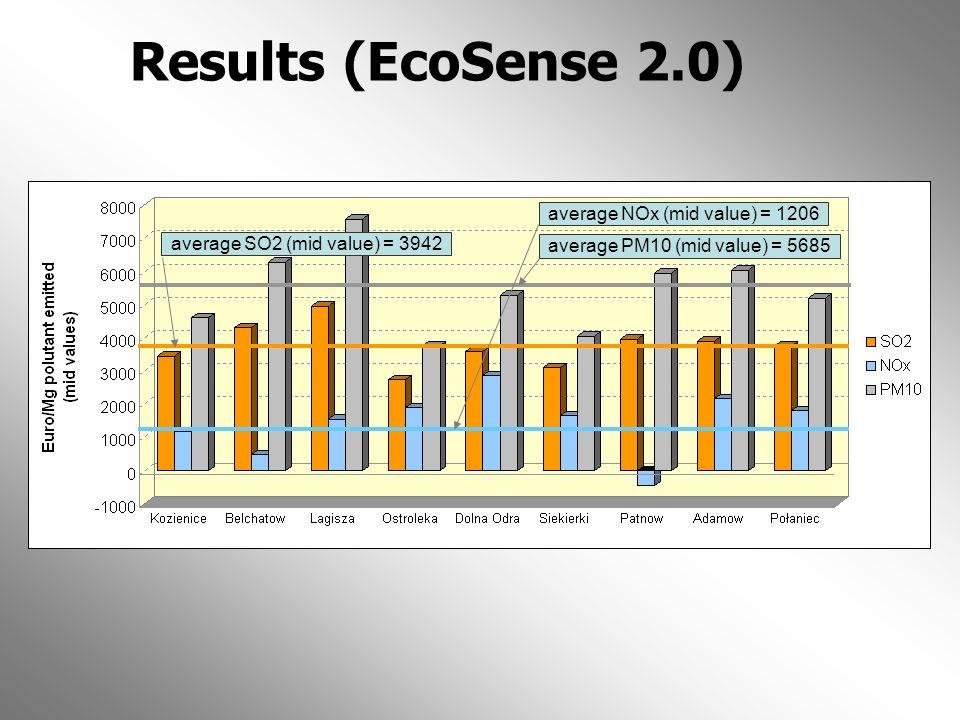 Results (EcoSense 2.0) average NOx (mid value) = 1206