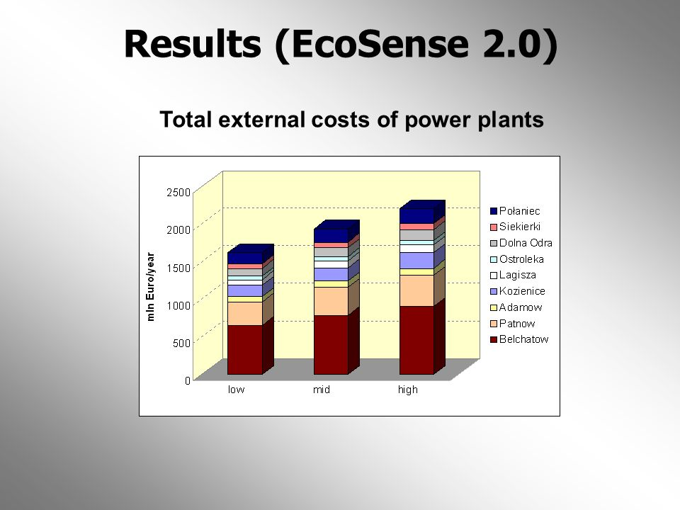 Results (EcoSense 2.0) Total external costs of power plants