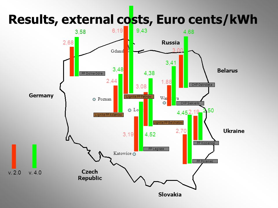 Results, external costs, Euro cents/kWh