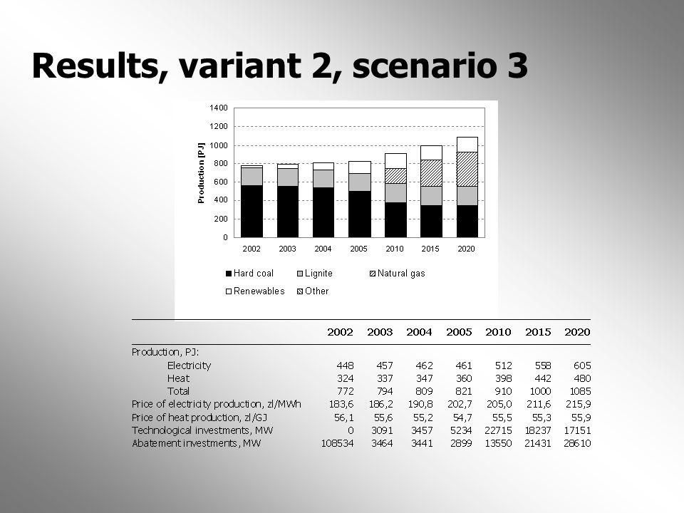 Results, variant 2, scenario 3