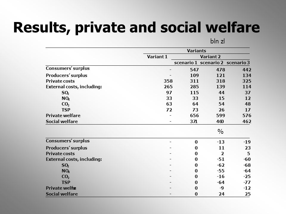 Results, private and social welfare