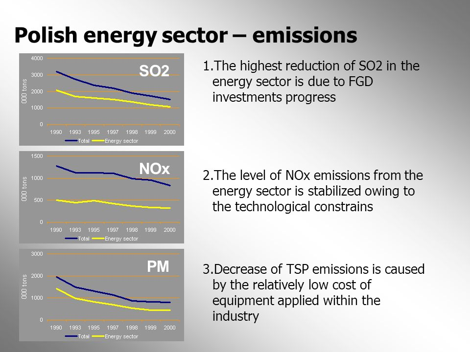 Polish energy sector – emissions