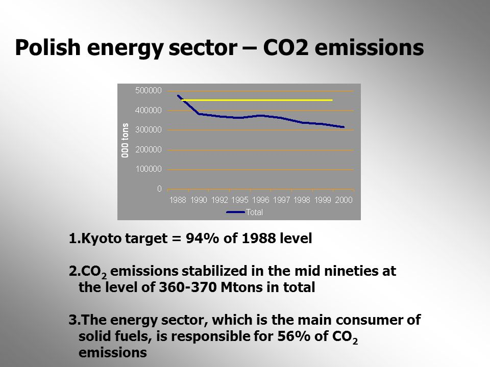 Polish energy sector – CO2 emissions