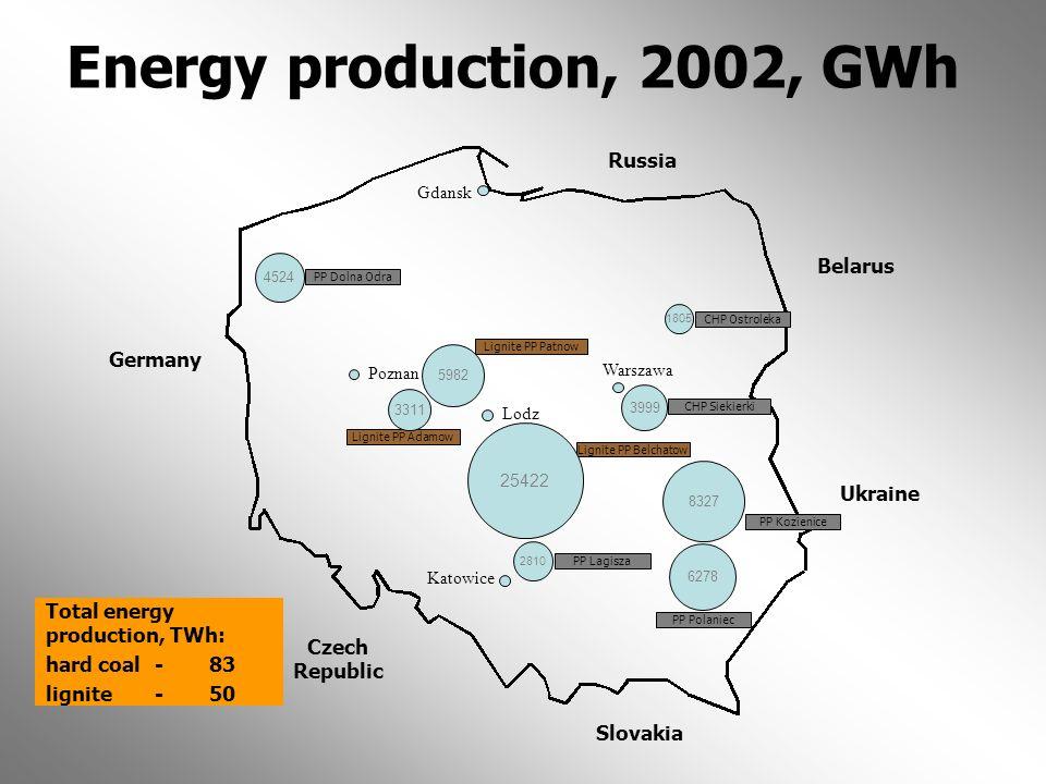 Energy production, 2002, GWh Russia Belarus Germany Ukraine