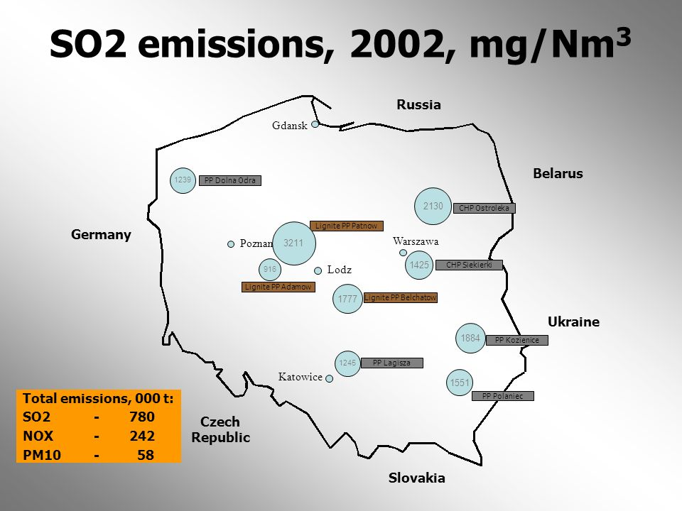 SO2 emissions, 2002, mg/Nm3 Russia Belarus Germany Ukraine