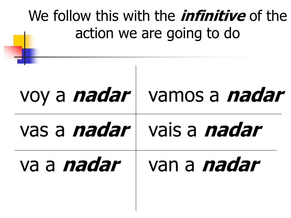 We follow this with the infinitive of the action we are going to do