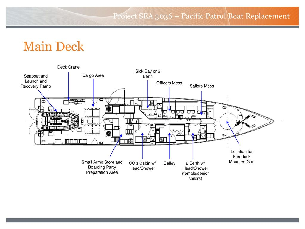 Project SEA 3036 – Pacific Patrol Boat Replacement