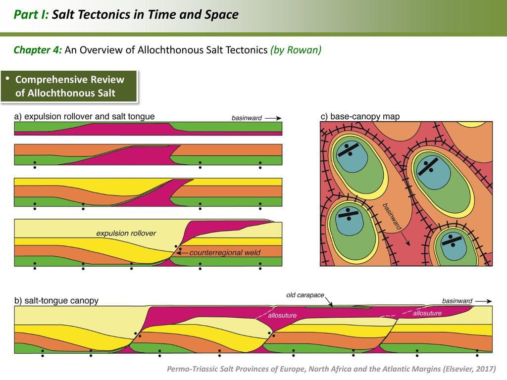 Part I Salt Tectonics in Time and Space  sc 1 st  SlidePlayer & Book on Permo-Triassic Salt: Tectonics and Hydrocarbon Potential ...