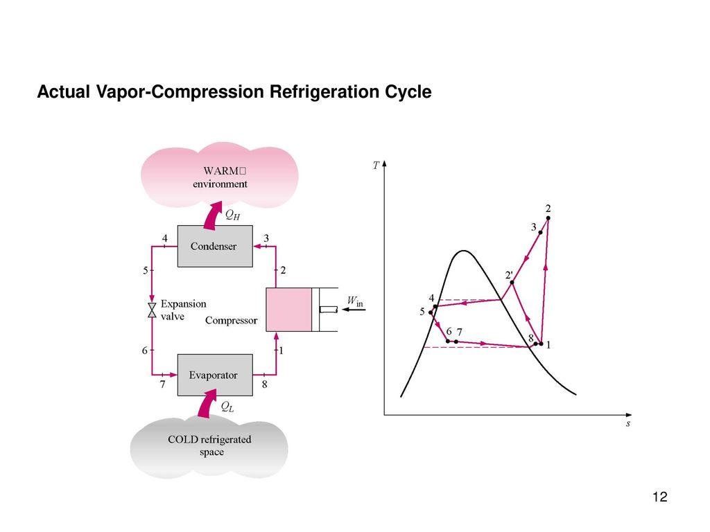 Chapter 11 refrigeration cycles study guide in powerpoint to 12 actual vapor compression refrigeration cycle pooptronica