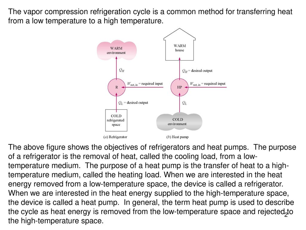 Chapter 11 refrigeration cycles study guide in powerpoint to the vapor compression refrigeration cycle is a common method for transferring heat from a low temperature pooptronica