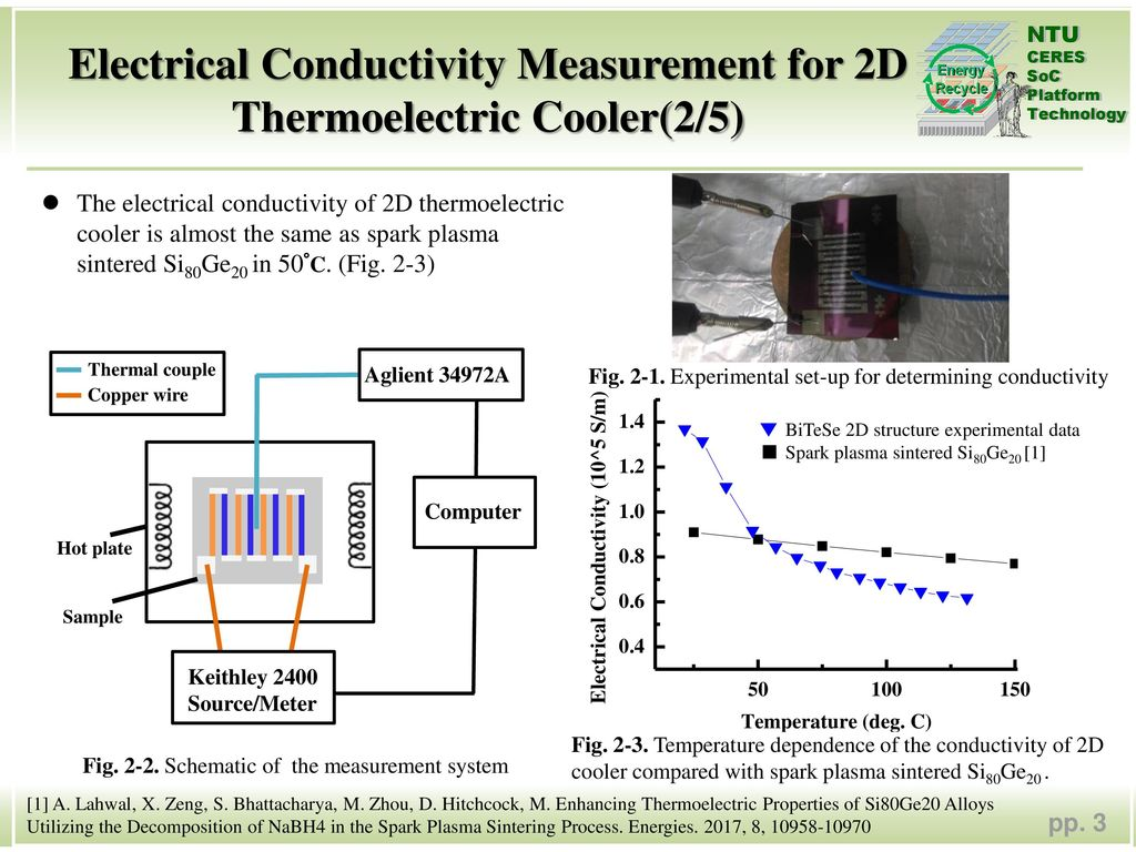 Electrical Conductivity Measurement : Wiring diagram thermal couples and schematics