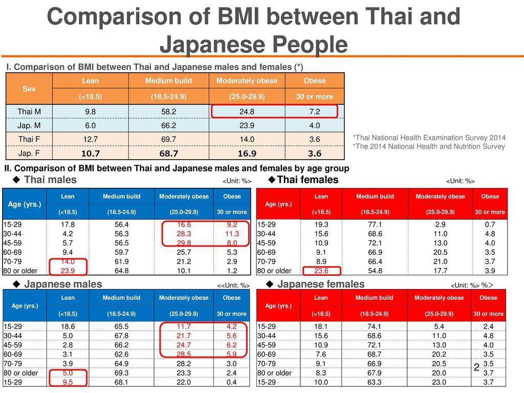 Japan Bmi Chart Honghankk
