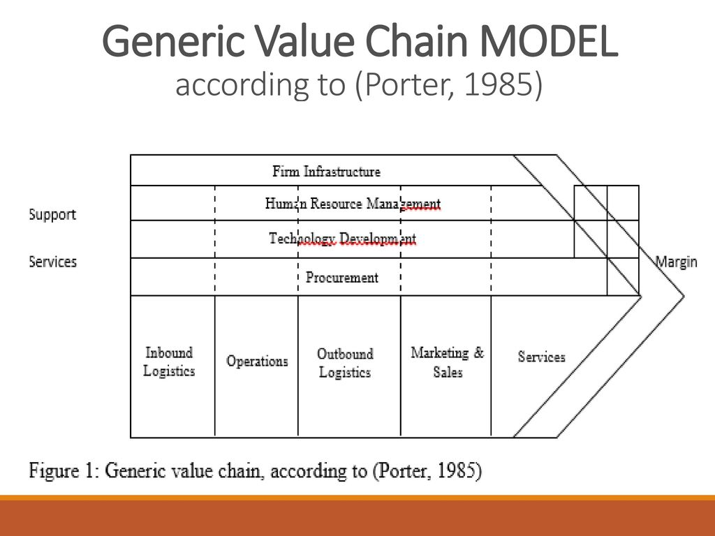 amazon com value chain model Business models and strategies - amazon's respect for the value chain.