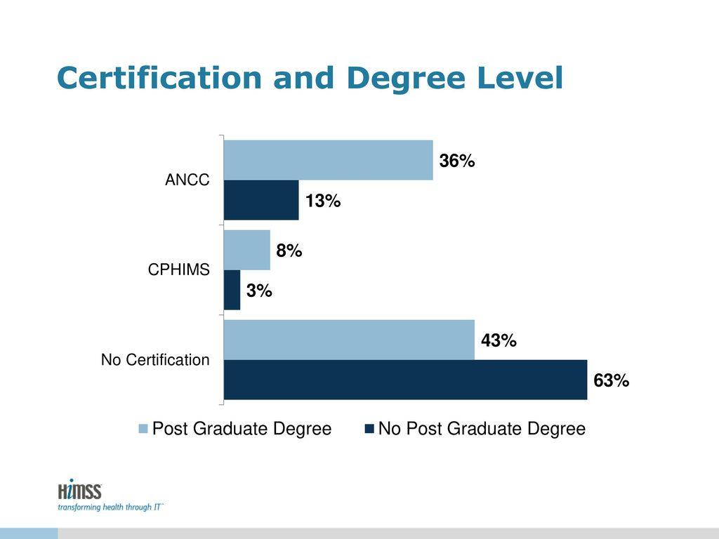 2017 nursing informatics workforce survey ppt download 25 certification and degree level 1betcityfo Images