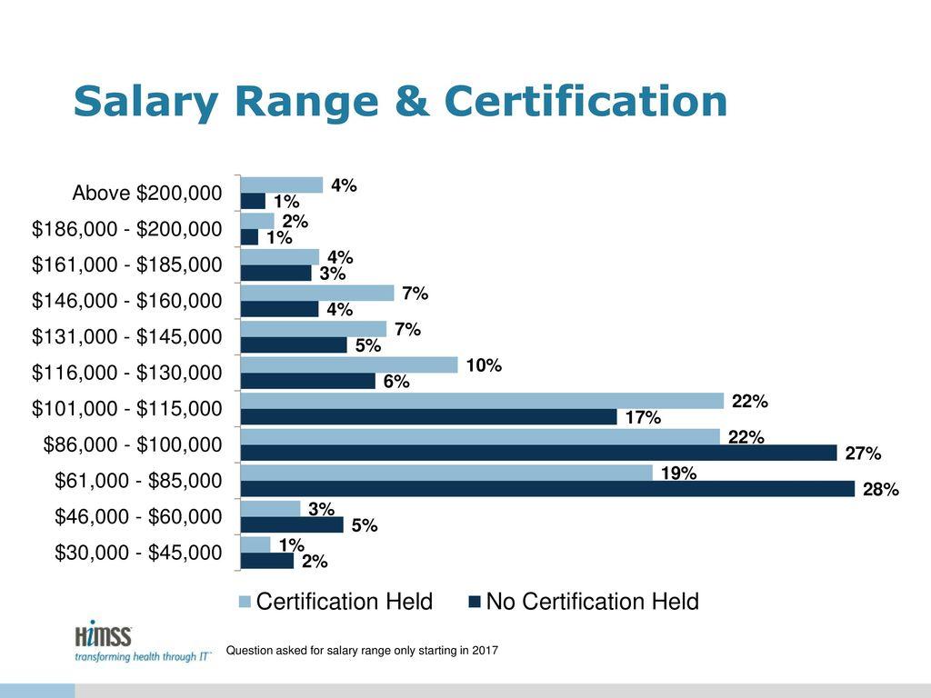Salary certification free appreciation certificate templates for word salary certification progress sheet template salary range 26 certification salary certificationhtml xflitez Choice Image