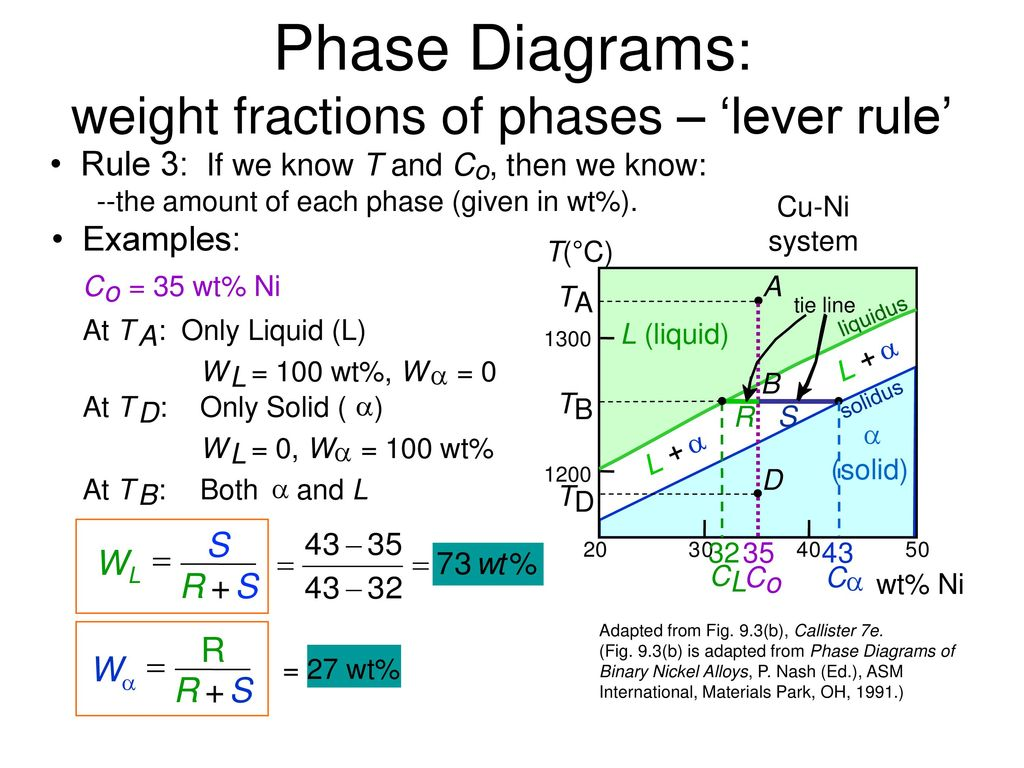 Solid state reactions phase diagrams and mixing ppt download phase diagrams weight fractions of phases lever rule pooptronica