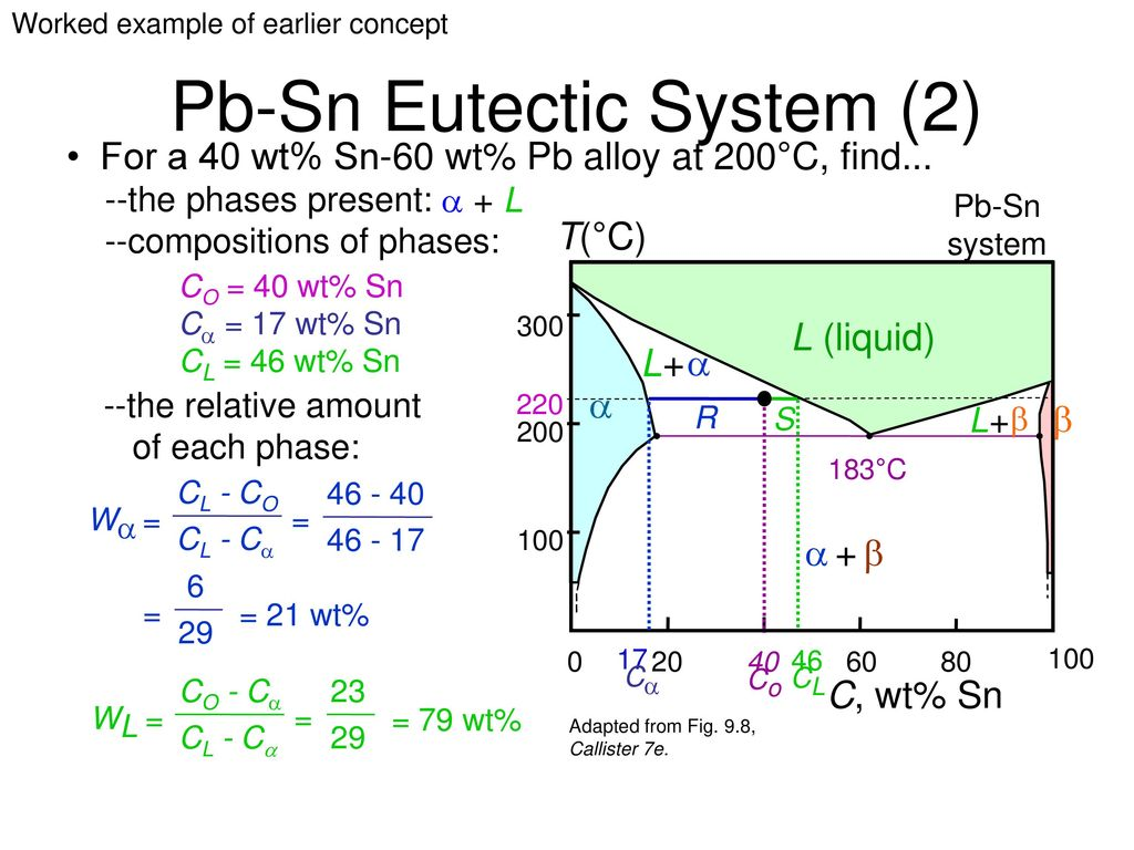 Solid state reactions phase diagrams and mixing ppt download 42 pb sn pooptronica Images