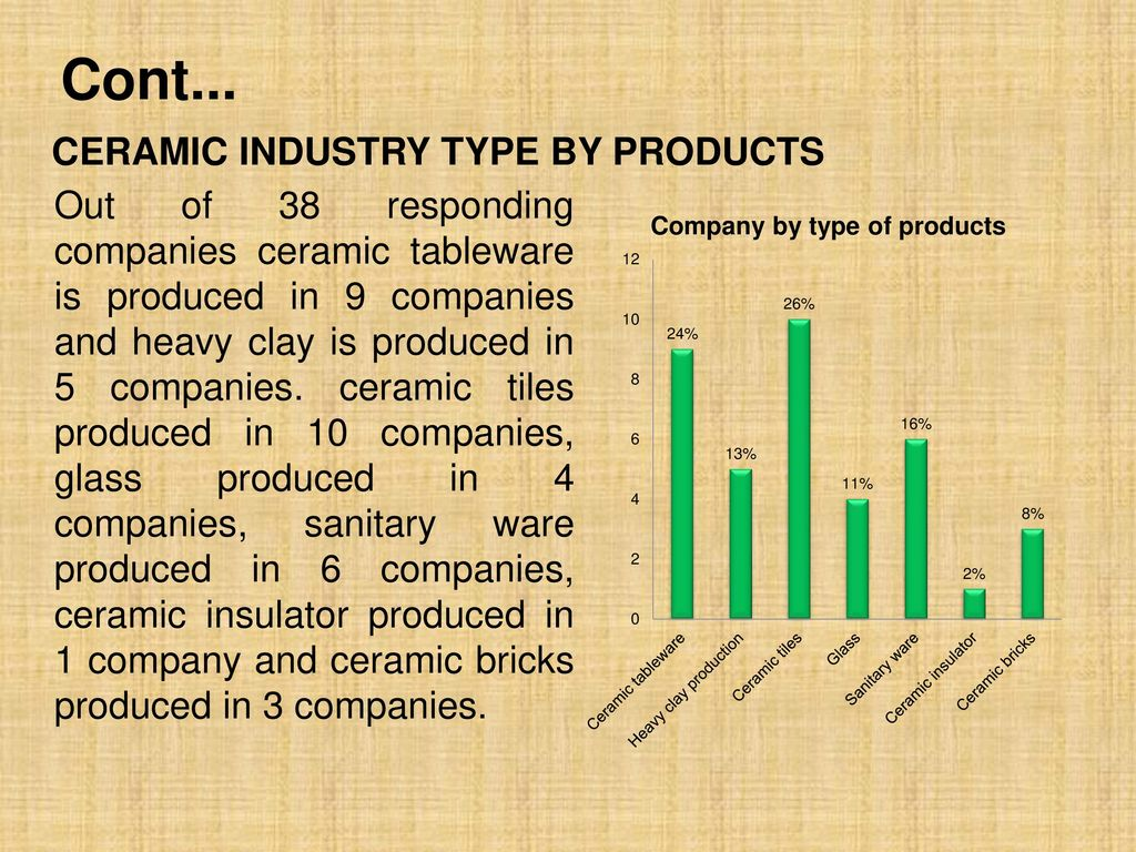 Study on ceramic sector skills demand ppt download ceramic industry type by products dailygadgetfo Images