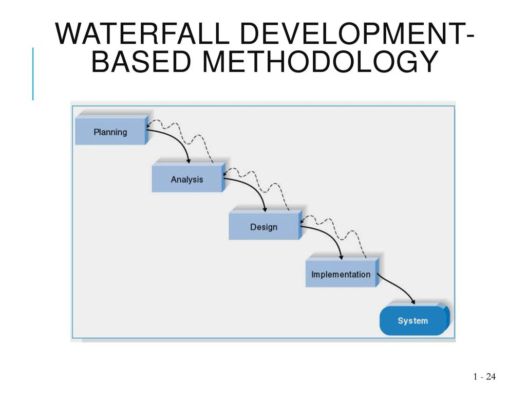 Introduction to system analysis and design ppt download for Waterfall development
