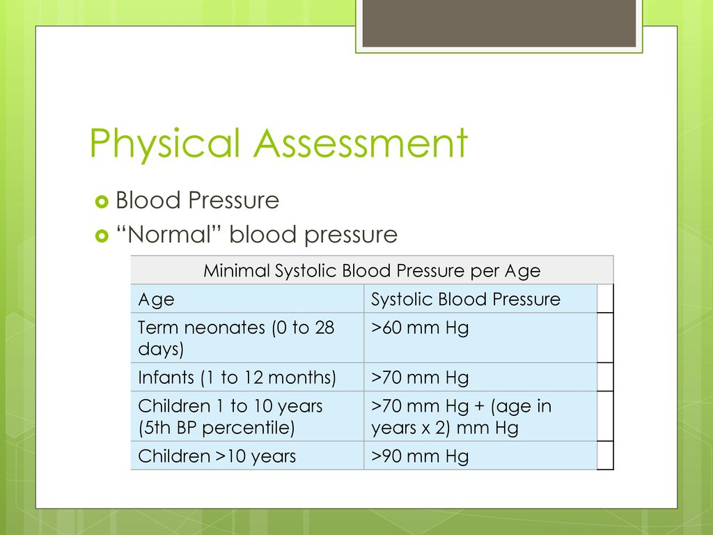 Pediatric growth development ppt download minimal systolic blood pressure per age nvjuhfo Image collections
