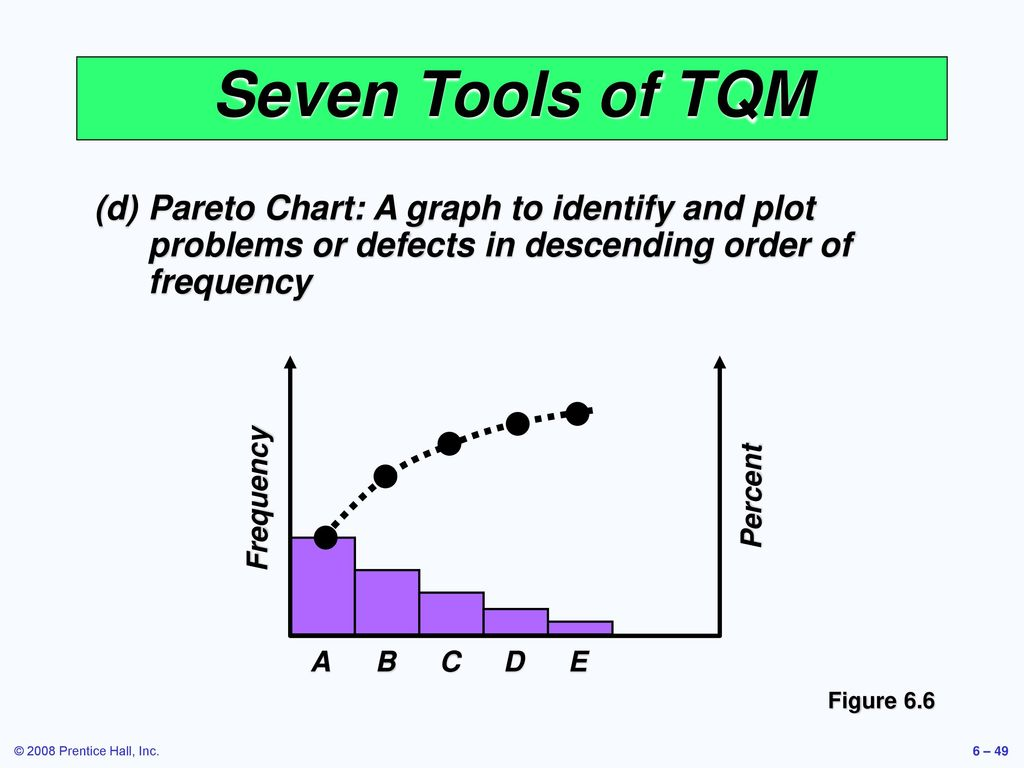 Operations management ppt video online download seven tools of tqm d pareto chart a graph to identify and plot nvjuhfo Images