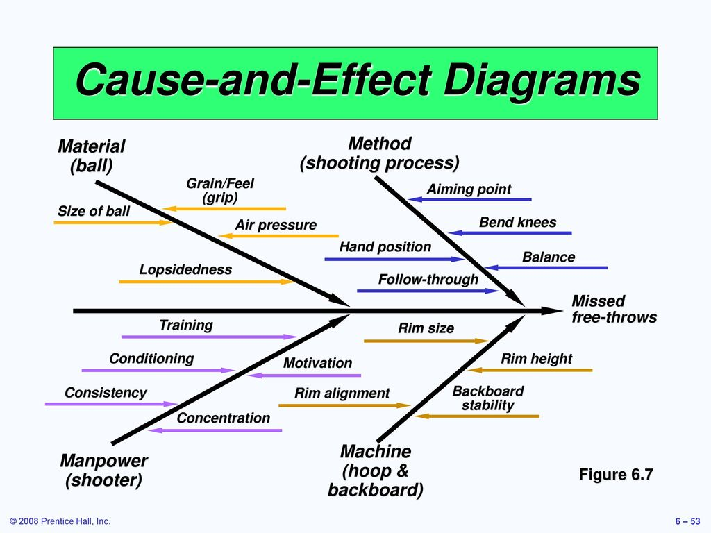fishbone diagram definition wikipedia image collections