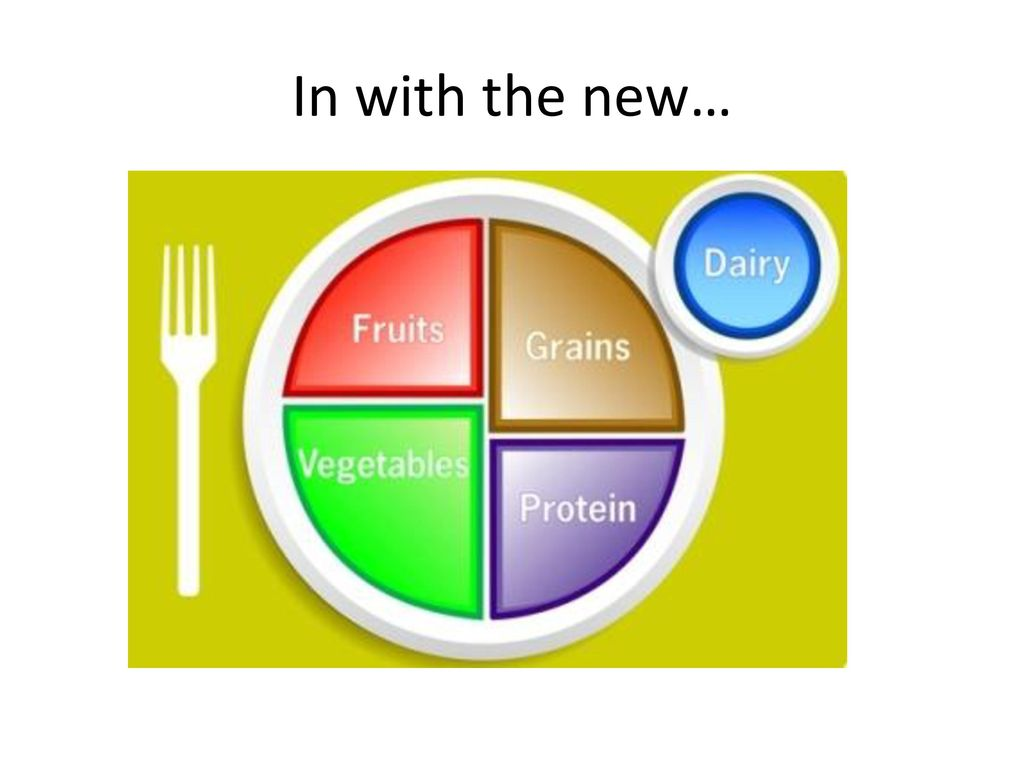Choose my plate nutrition ppt download 3 in with the new pooptronica