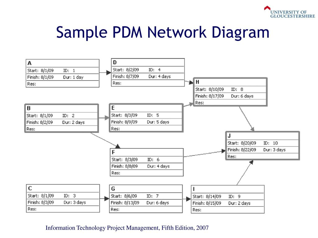 Network diagram project management akbaeenw network diagram project management ccuart Images
