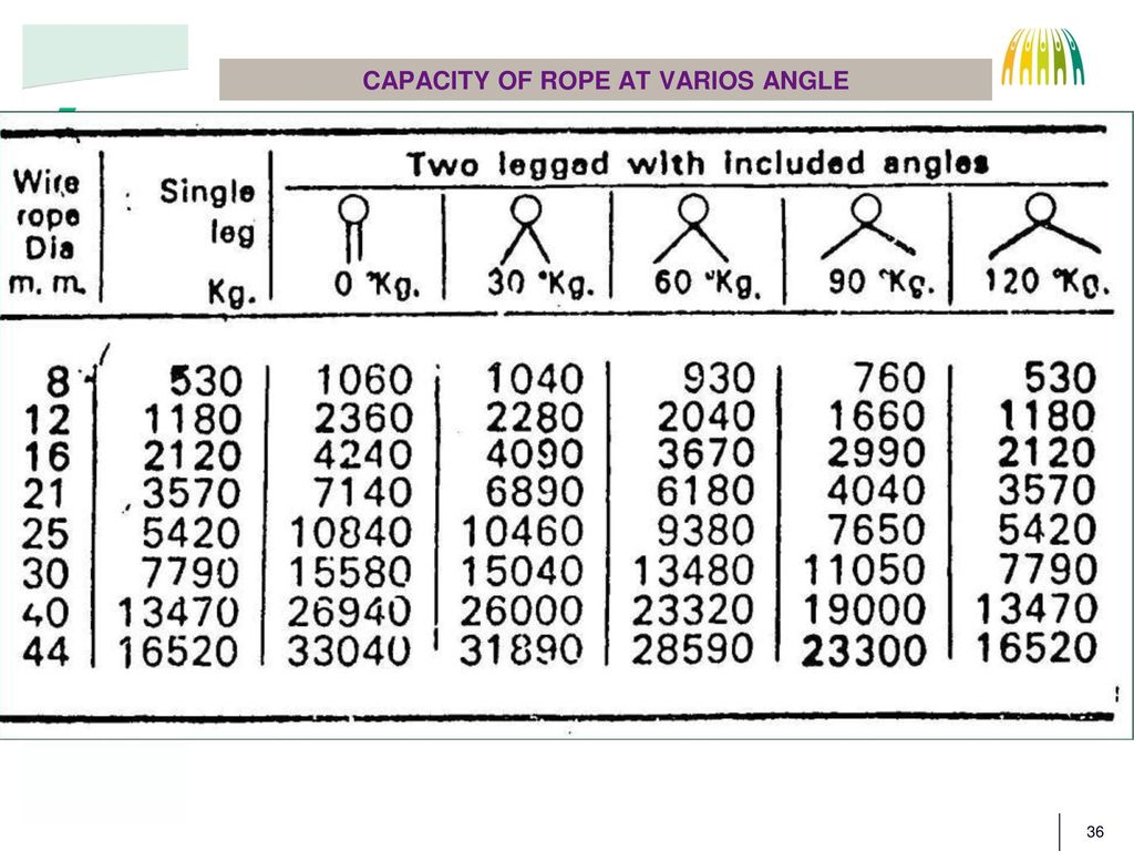 Perfect Wire Cable Strength Chart Inspiration - Electrical and ...